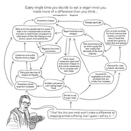 "Tegning av en person som sier """"I feel like this one meal won't make a difference to stopping animal suffering, but I guess I will try it..."". Over er det en flowchart som illustrerer at alle valg man tar når man velger vegansk, har positive ringvirkninger. Eksempelvis blir folk klar over at veganisme finnes, og man øker etterspørselen etter vegansk mat, vegansk mat blir billigere og dyr slipper å bli avlet frem for å møte etterspørselen."